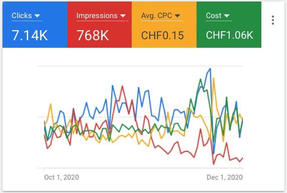 Google Ads Agentur - Suchanzeigen